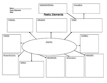 Poetic Device & Elements-Introducing Students to the Terms