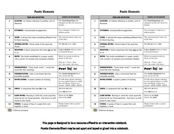 Poetic Elements One-Page Reference Chart