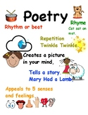 Poetry Anchor Charts TC Writing Workshop