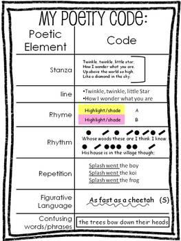 Close Read Poetry 4th - 5th grade for Theme, Stanzas & Figurative Language