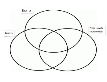 Poetry drama prose venn diagram by missmichael86 tpt poetry drama prose venn diagram ccuart Image collections