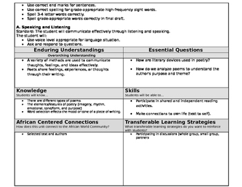 Poetry (Fill in the Blank) Lesson Plan with Learning Targets