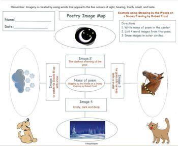 Poetry Image Map - Finding Imagery in Poetry Graphic Organizer