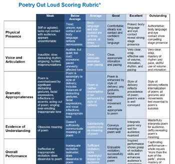 Poetry Out Loud Project for Close Reading, Theater, & Public Speaking!
