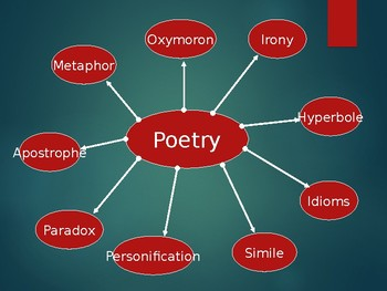 Figurative language and Poetry PowerPoint Presentation