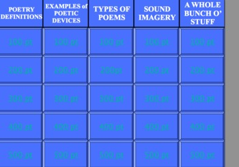 Poetry Review Jeopardy Game PPT