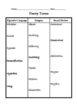 Poetry Terms Chart