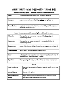 Poetry Terms Cheat Sheet/Ultimate Study Guide
