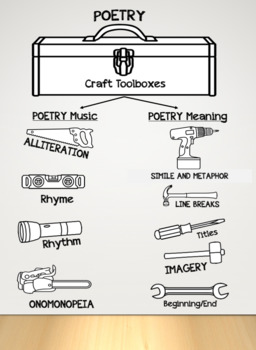 Poetry Tool Poster