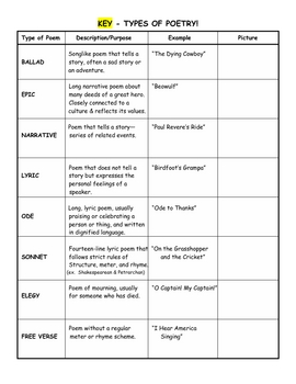 Poetry Types - Definitions, Examples, Pictures