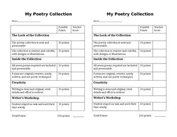 Poetry Unit Rubric