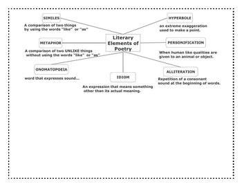 Poetry concept map