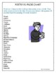 Poetry vs. Prose Chart with Word Lists - A Poetry Word Sor