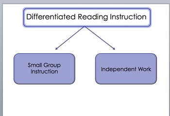 Pofessional Development: Small Group and Indep Work K-2
