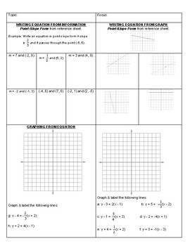 Point-Slope Form Test Review (3-ways)