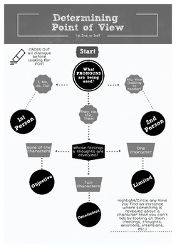 Point of View Anchor Flow Chart (B&W)