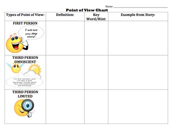 Point of View BUNDLE! -PowerPoint, Notes, Worksheets, Activities/Projects, Quiz!