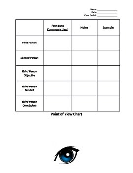 Point of View Chart for Notes