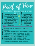 Point of View Classroom Poster