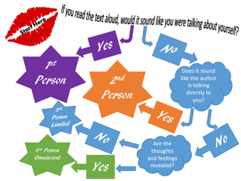 Point of View Flow Chart - Quick, Easy, Efficient