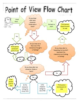 Point of View Flow Chart Common Core RL.4.6