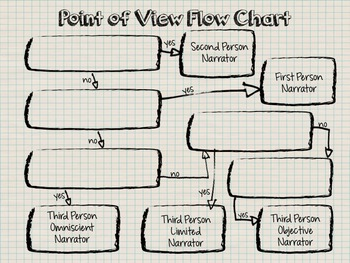 Point of View Flow Chart Graphic Organizer and PowerPoint
