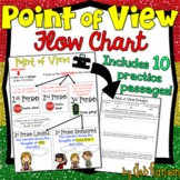 Point of View Flow Chart with 10 practice passages