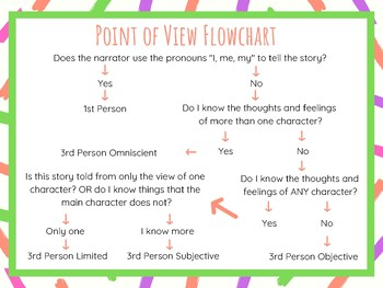 Point of View Flowchart Poster
