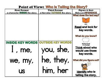 Point of View:  Who is Telling the Story? (RL 1.6) - Posters and Worksheets