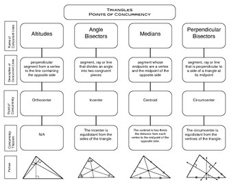 Points of Concurrency - Graphic Organizer