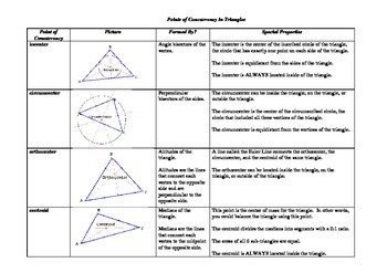 Points of Concurrency in Triangles - Summary