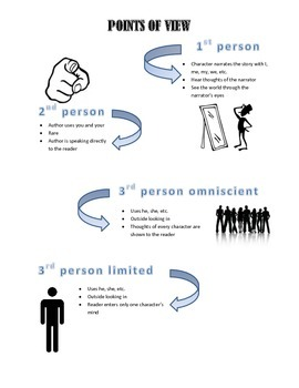 Points of View handout