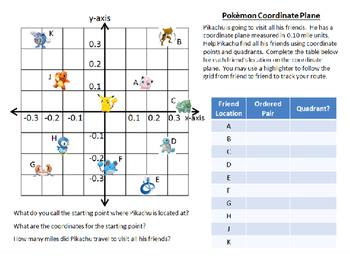 Pokemon Go Coordinate Graphing Activity