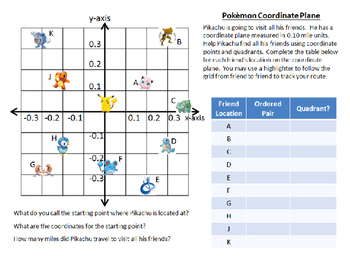 Pokemon Go Coordinate Graphing Activity