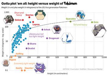 Pokemon Math: Charting Height & Weight