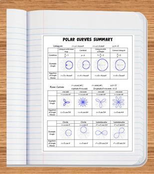 Polar Graphs Digital Task Cards and Matching with Google Slides™ plus Organizer