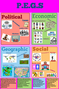 Political, Economic, Geographic, and Social Infographic