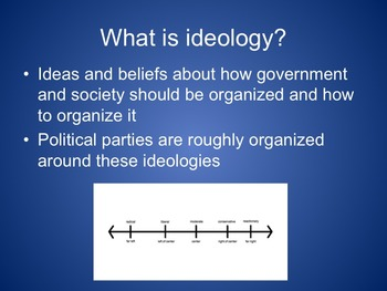 Political Ideologies PowerPoint and Flip Book Instructions