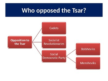 Russia: Political Opposition to Tsarist Rule in Russia