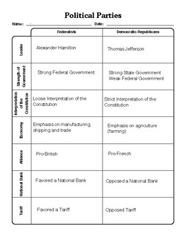 Political Parties: Federalists and Democratic-Republican Blank Chart