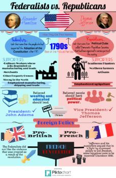 "Political Parties Infograph and ""I Am"" Poem Bundle"