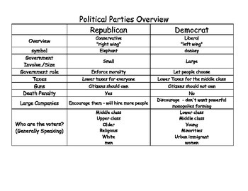 Political Parties Overview