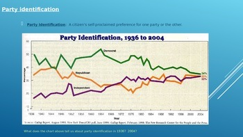 Political Parties (PowerPoint)
