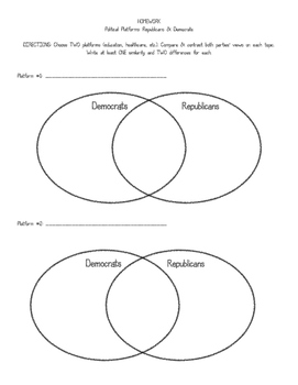 Political Platforms Homework