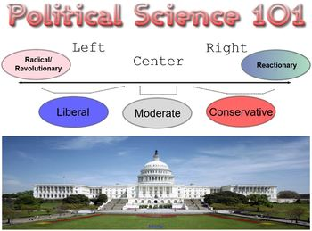 Political Science 101 Smartboard Presentation