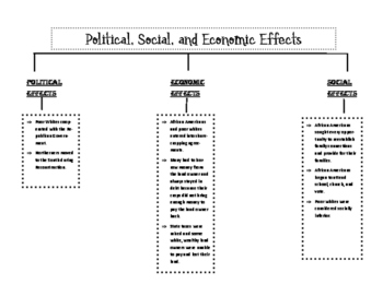 Political, Social, and Economic Effects of Reconstruction Notepage