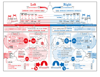 Political Spectrum Infographic Questions