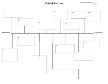 Political Spectrum on Steps Leading to the American Civil War