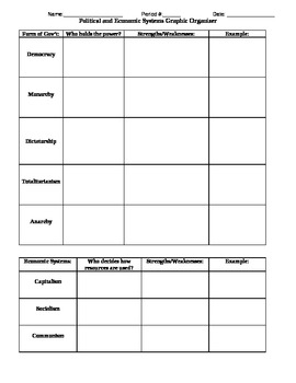 Political and Economic Systems Graphic Organizer