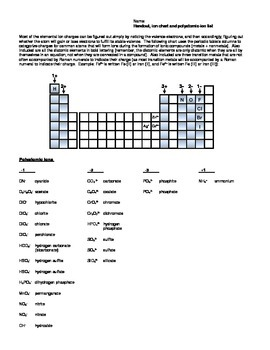 Polyatomic ion list and ion chart for Chemistry, PDF